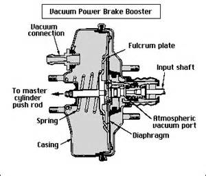 What Should You Do If The Brake System Warning Light Comes On Quizlet Solution For Quot Brake Pedal Is But Brakes Quot Fixya