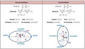 conics circles parabolas ellipses and hyperbolas she