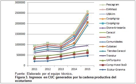 cadena productiva arroz la cadena productiva del ecoturismo como contribuci 243 n al