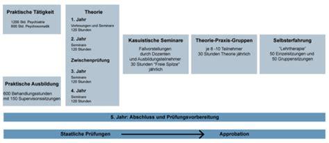 Bewerbung Heidelberg Medizin Universit 228 Tsklinikum Heidelberg Ausbildungsstruktur