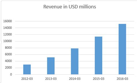 alibaba growth rate alibaba s strong growth rate is underappreciated alibaba
