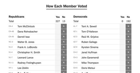 what is house bill 2 how every member voted on the house tax bill the new york times