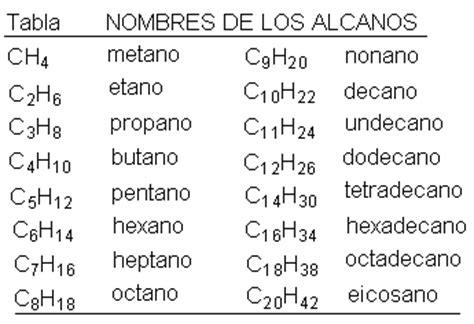 cadenas hidrocarbonadas clasificacion hidrocarburos alcanos alquenos alquinos