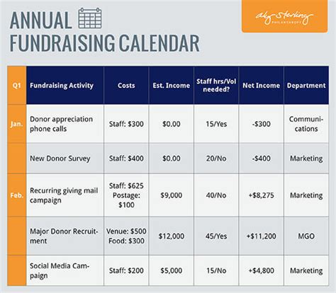 Fundraising Plan Template Aly Sterling Philanthropy Fundraising Marketing Plan Template