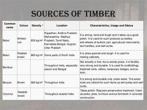 Kitchen Colour Design Tool types of commercial timber