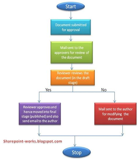 sharepoint create a workflow workflows in sharepoint explore the sharepoint