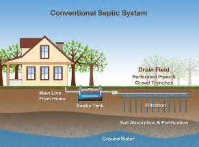 Septic Tank Installation What Of Septic System Is Best For Me Dutchess County