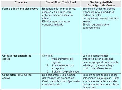 preguntas basicas de contabilidad control de la gesti 243 n empresarial p 225 gina 7 monografias