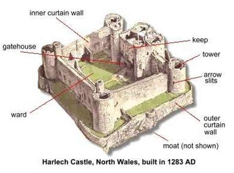 castle diagram architecture vocabulary activities esl resources