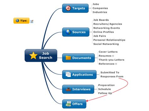 mindmanager job search mind map biggerplate