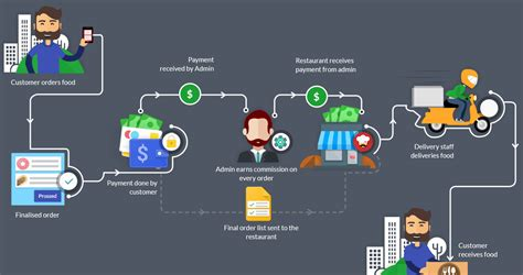 Ordering Systems food ordering delivery system restaurant ordering