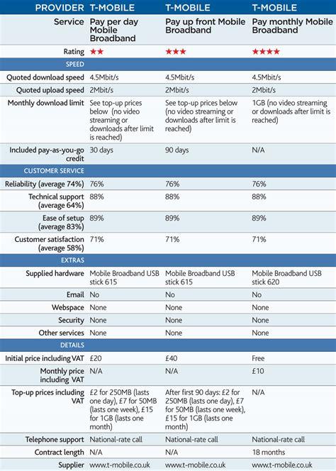 mobile broadband uk t mobile mobile broadband review expert reviews