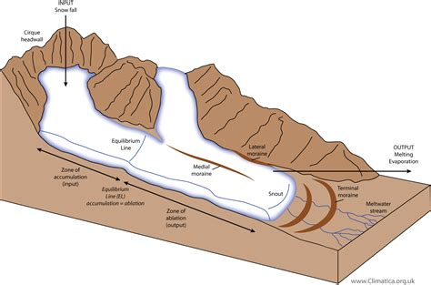 diagram of a glacier related keywords suggestions for moraine diagram