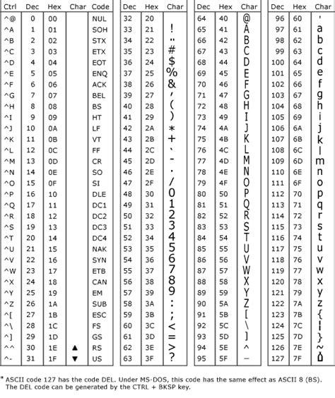 code section symbol code ascii francais images