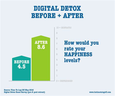 Digital Detox Length by Our Digital Detox Retreats Will Make You Happier Digital