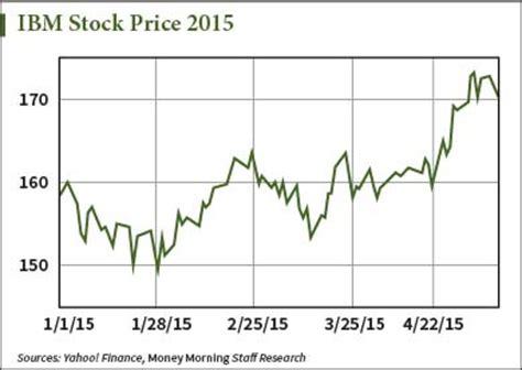 Image result for ibm stock