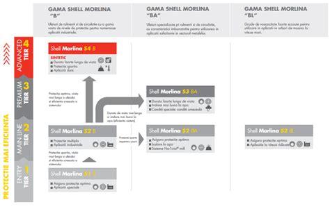 Shell Morlina S1 B shell morlina