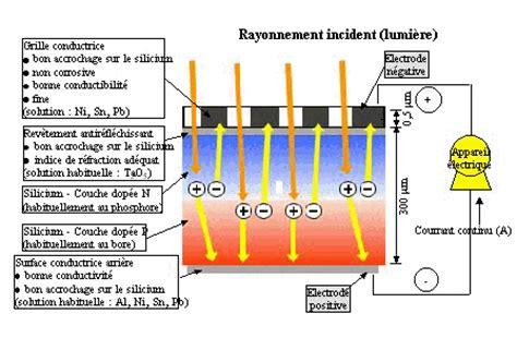 diagramme semi circulaire de rayon 4cm 2 la cellule photovolta 239 que 233 nergie solaire dans l habitat