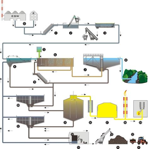 vasca imhoff funzionamento impianti imhoff