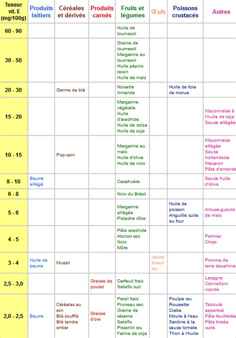 lista alimenti antiossidanti quelques liens utiles