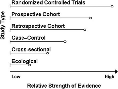 what level of evidence is a cross sectional study dietary reference intakes for calcium and vitamin d
