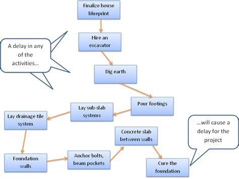 precedence diagram method project management precedence diagramming method project network elsavadorla