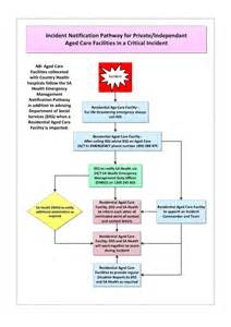 Emergency Response Policy Template by Evacuation Diagram Free Engine Image For User