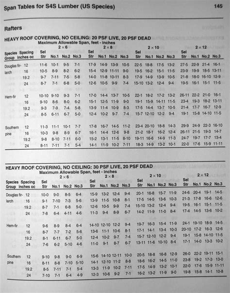 educate me on rafter span calculations page 2 framing