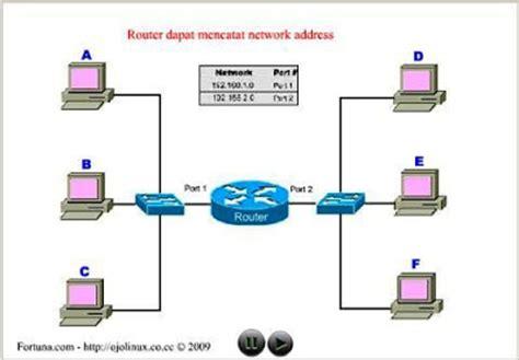 cara membuat jaringan lan tanpa router pengertian router dan fungsinya lengkap