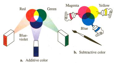 subtractive colors additive and subtractive colors teaching tools