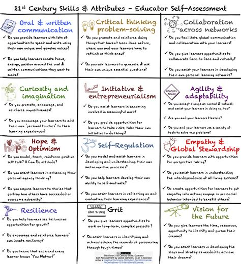 the other 21st century skills educator self assessment user generated education