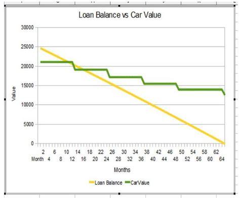 car depreciation by model autos post