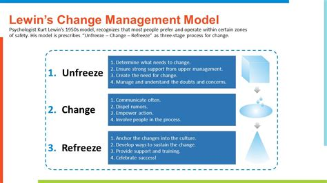 kotter video change management change management presentation and panel discussion ppt