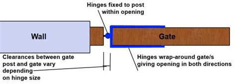 gate hinges that swing both ways measuring up for wooden gates gate expectations by