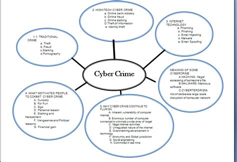 cyber crime research paper essays on cyber crime cyber crime essays cyber crime