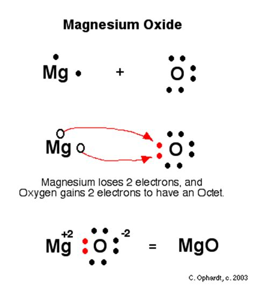 mg dot diagram apchemcyhs octet rule