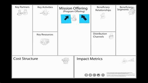 the nonprofit business model canvas youtube