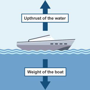 boat definition science bbc bitesize ks3 physics pressure revision 2
