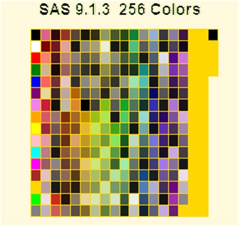Sas Pattern Color Codes | robert allison s favorites of what s new in v9 2 sas graph