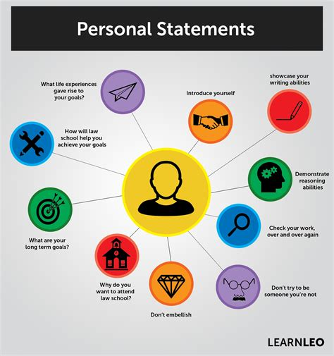 How To Write A Good Resume For A Job by Personal Statements Custom Written