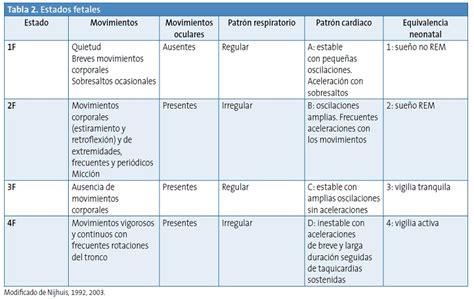 independzate de pap estado tabla 2 estados fetales