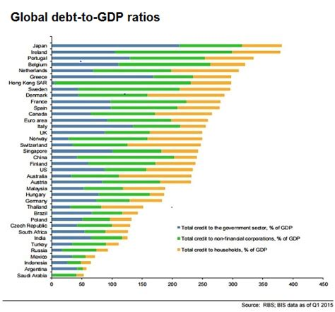 Mba Debt To Income Ratio by Global Debt To Ratios Oxstones Investment Club