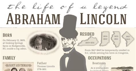 abe lincoln family tree the of abraham lincoln nerdgraph