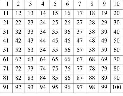 printable prime numbers 1 100 1 100 chart printable prime number chart 1 100 printable