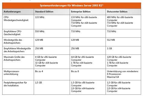 fã r was braucht ein bidet xp oder server 2003 was braucht mehr ressourcen
