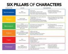 Character counts on pinterest 6 pillars of character character