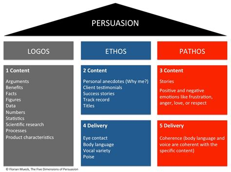 How To Use Ethos Pathos And Logos In An Essay by 5 Infographic Rains Class