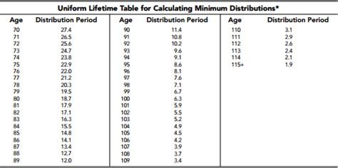 Minimum Distribution Table by Be Aware Of Tsp Spousal Beneficiary Fedsmith