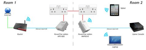 wifi booster using house wiring addon nhp5010bd1 500mbps powerline av500 starter kit twin pack 300mbps wifi extender