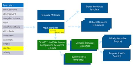 design azure templates for complex solutions microsoft docs